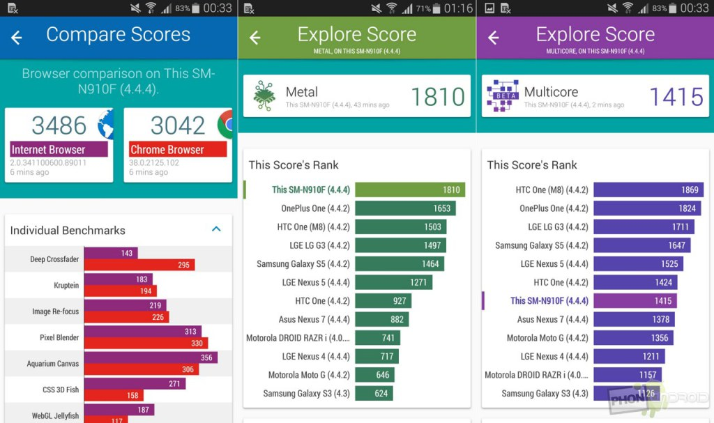 galaxy note 4 benchmark vellamo
