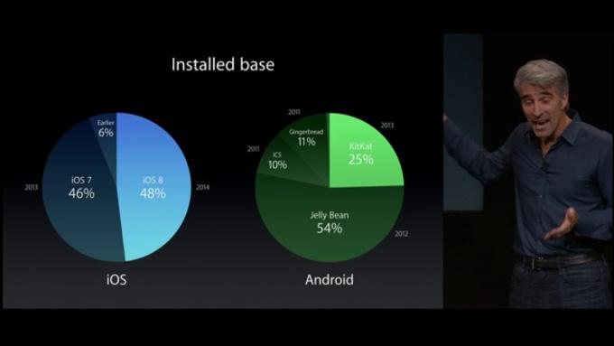 adoption d'iOS 8