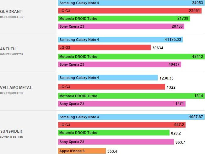 benchmarks Motorola Droid Turbo