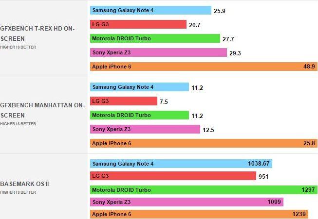 benchmarks Motorola Droid Turbo