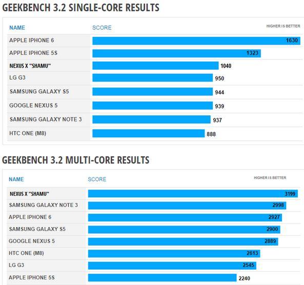 benchmark Nexus 6