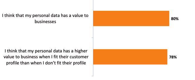 Etude Orange données confidentielles