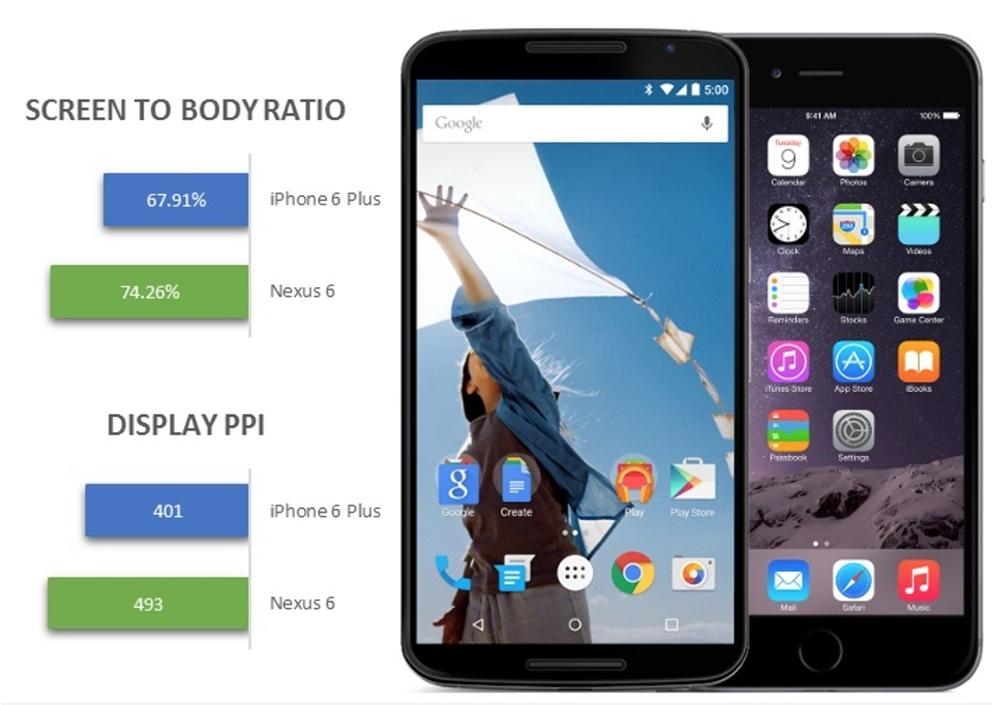 ratio-ecran-nexus-6-iphone-6-plus