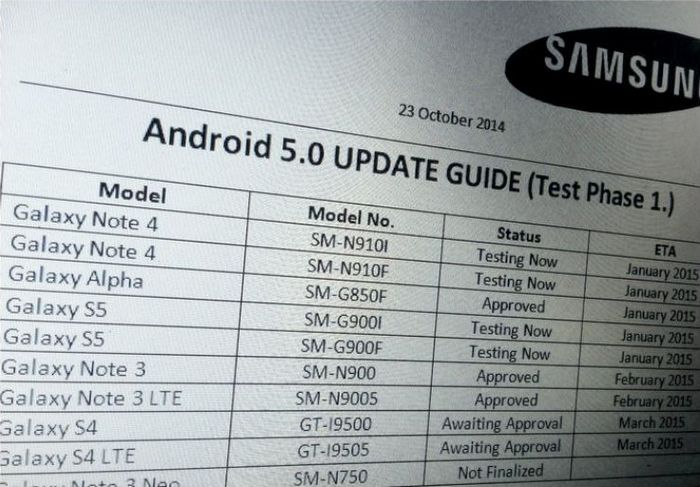 Samsung Android 5.0 Lollipop