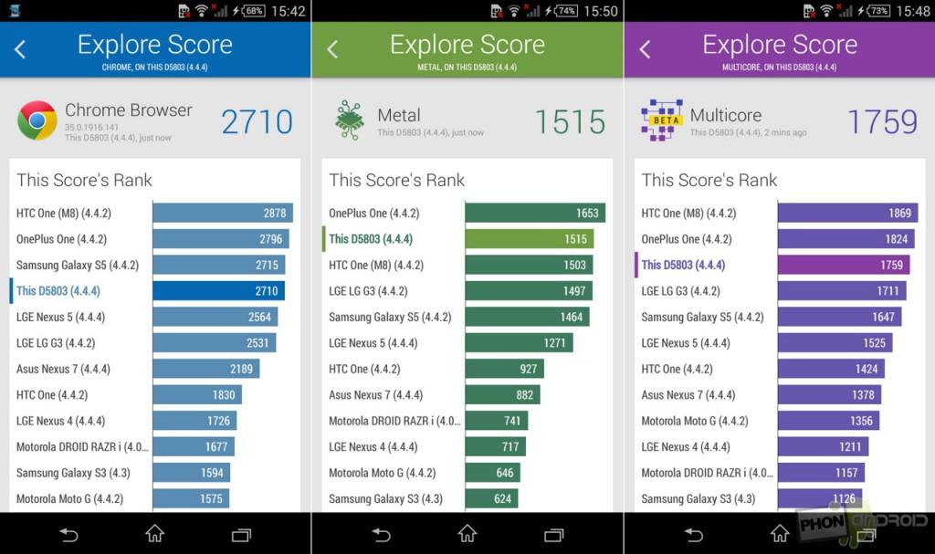 xperia z3 compact benchmark vellamo
