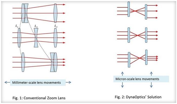 zoom optique compact smartphone