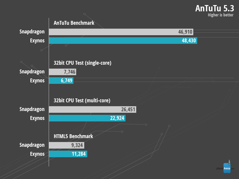 benchmarks Galaxy Note 4