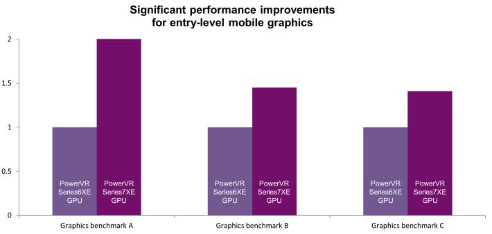 Performances Series7XE