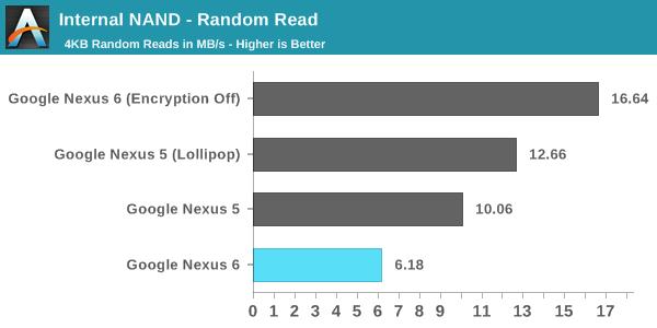 android lollipop chiffrement performances