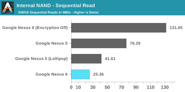 android lollipop comparatif chiffrement