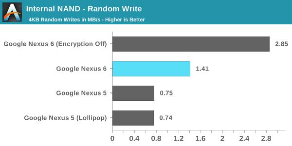 android lollipop comparatif performances
