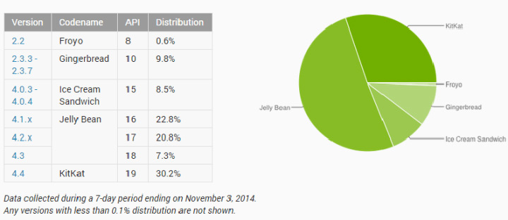android pourcentage kitkat jelly