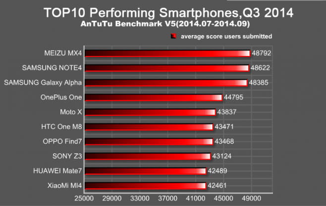 antutu smarphones plus performants