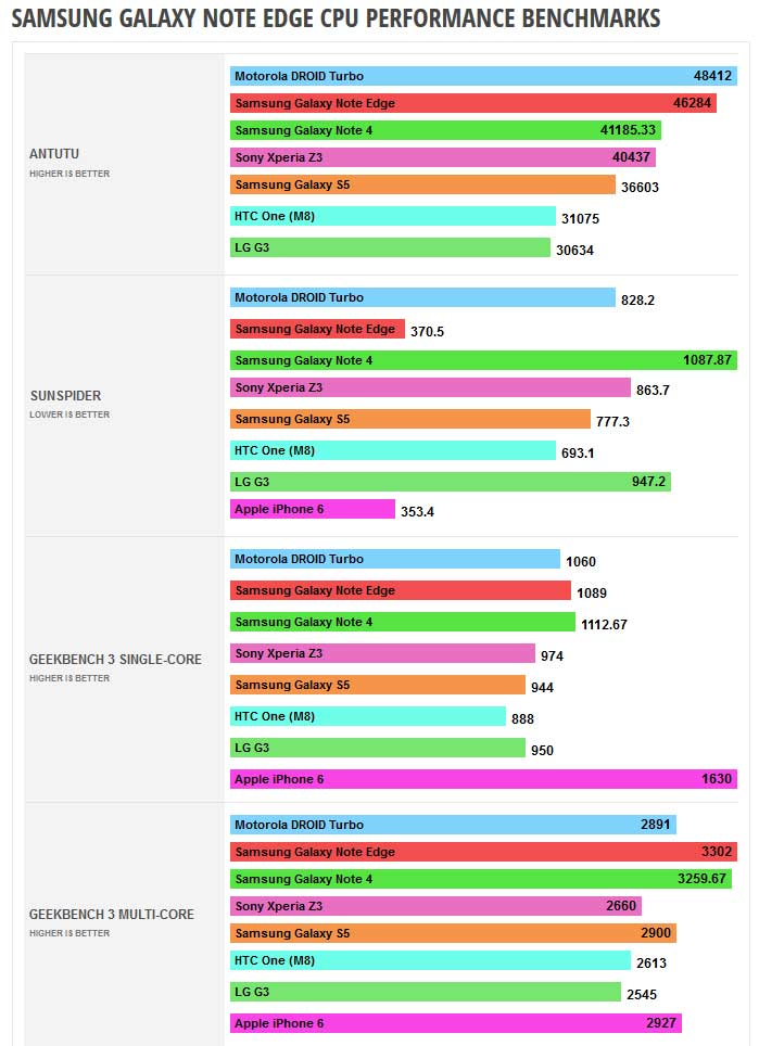 Les benchmarks CPU du Galaxy Note Edge