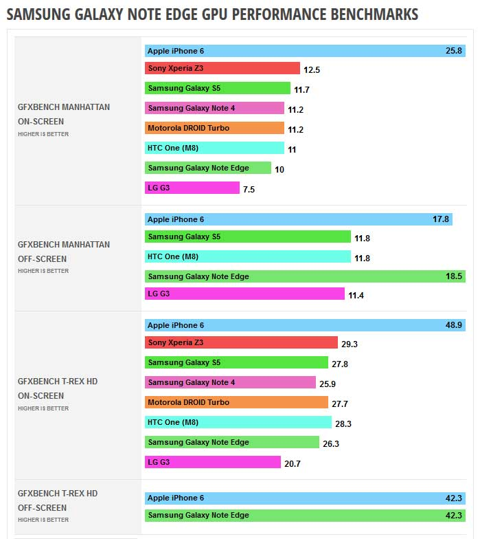 Les benchmarks GPU du Galaxy Note Edge