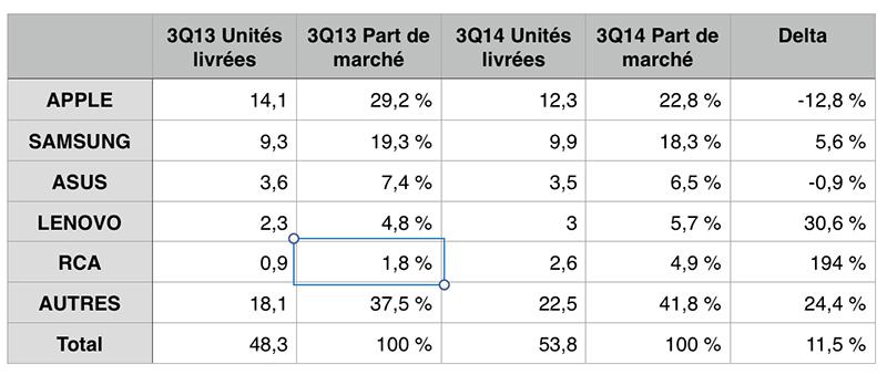 chiffres tablettes idc 2014