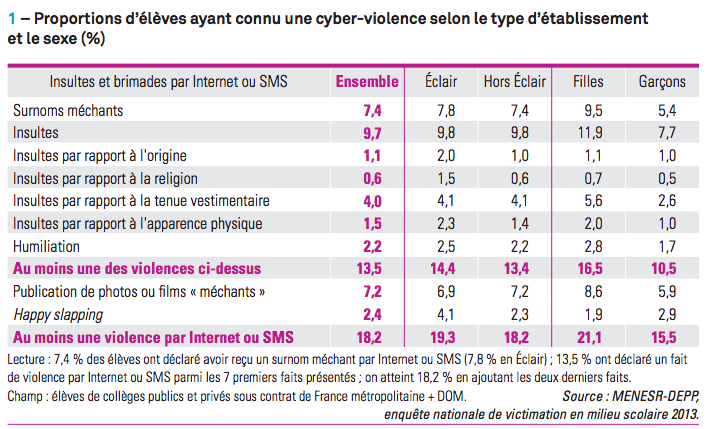 cyber violences collèges