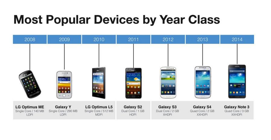 facebook classe age smartphone