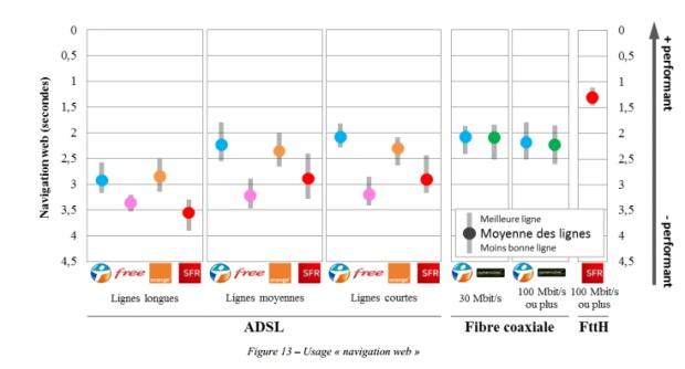 free-arcep-qualité-réseau-fixe-graphique
