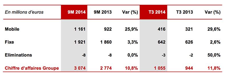 free mobile 14% part de marché