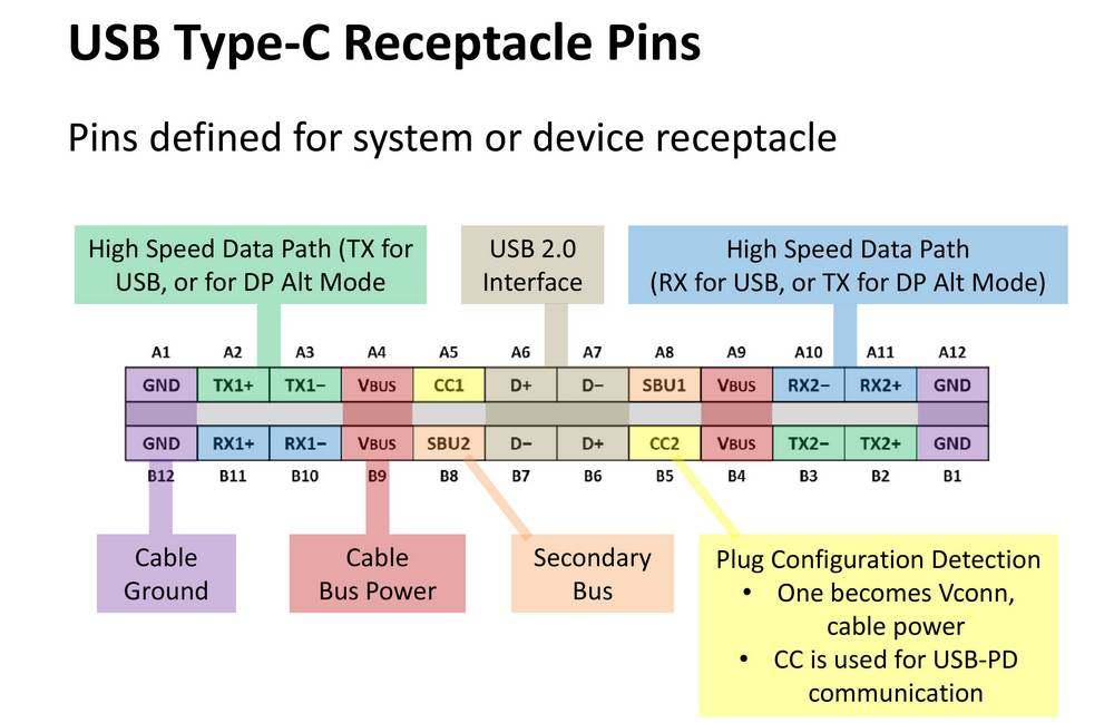 Nokia Schéma USB Type C