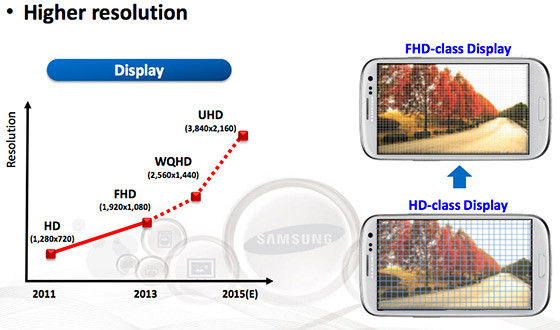 samsung roadmap écran super amoled ultra hd