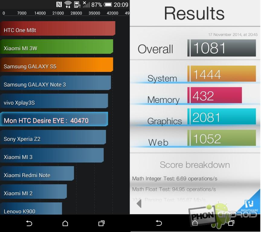 Test HTC Desire Eye AnTuTu