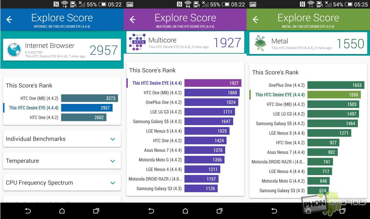 Test HTC Desire Eye Vellamo benchmark