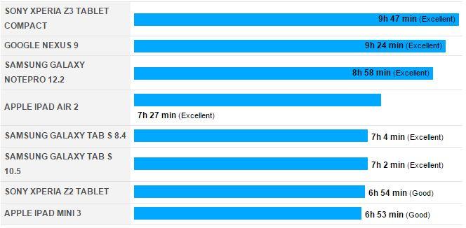 autonomie Sony Xperia Z3 Tablet Compact