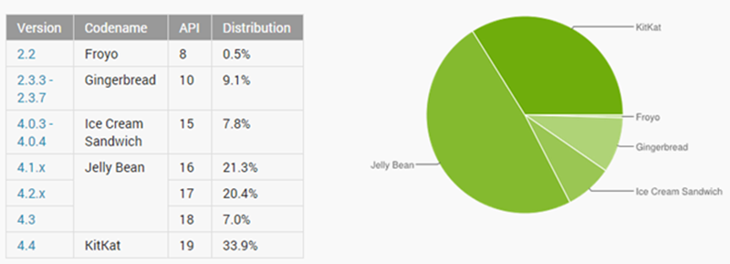 android repartition decembre