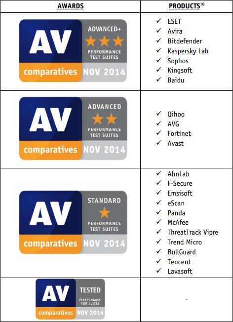 Certifications antivirus AV-comparative