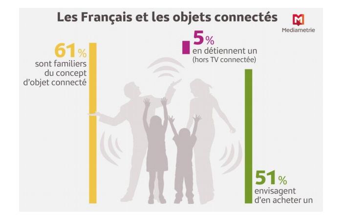français et bojets connectés