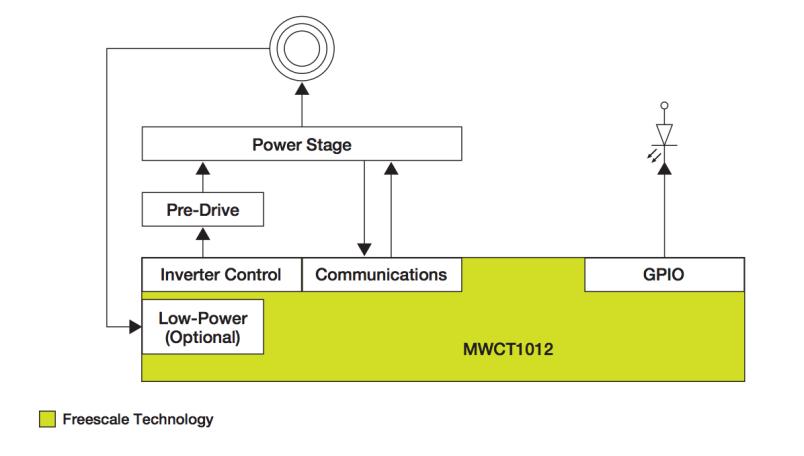 Technologie chargeur sans-fil Freescale