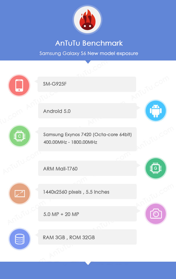 benchmark AnTuTu Galaxy S6