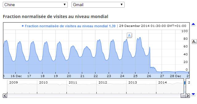 gmail bloqué chine trafic