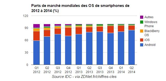 Graphique marché OS Mobiles