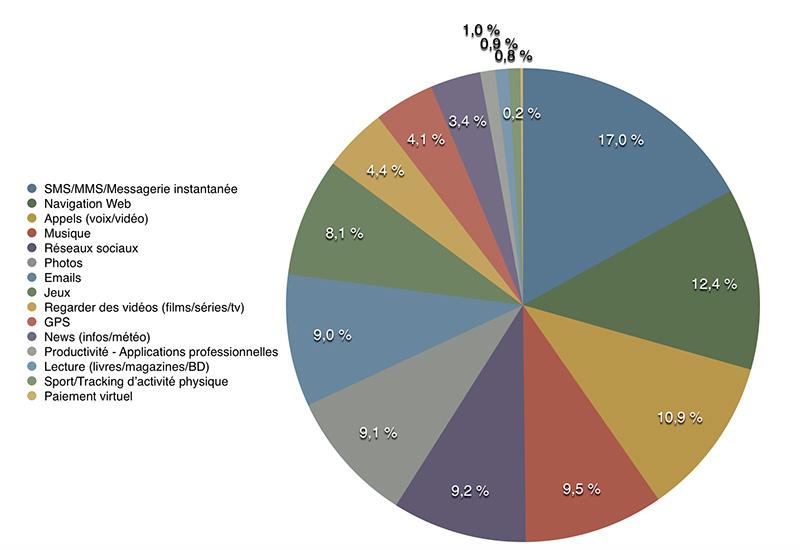 graphique-résultats-sondage-usages-smartphones
