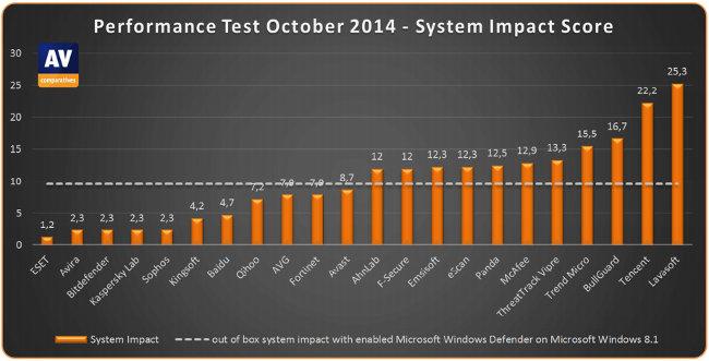 Impact antivirus sur PC