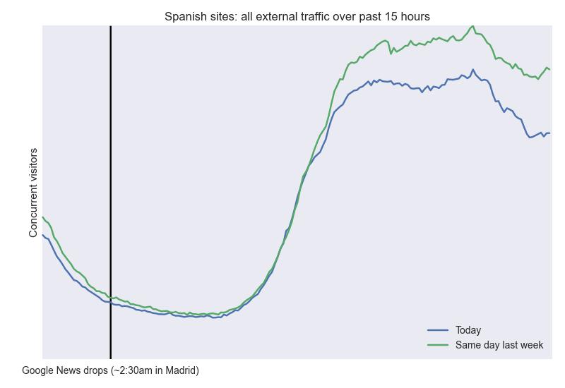 punition-google-presse-espagnole