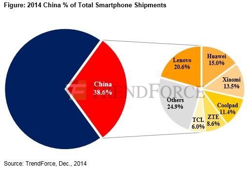 smartphones chinois 40% part de marché