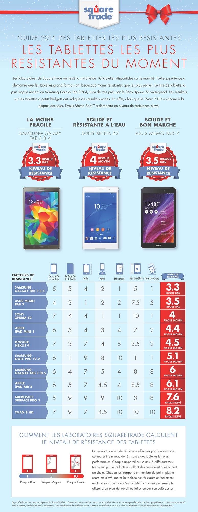 tablettes plus résistantes 2014