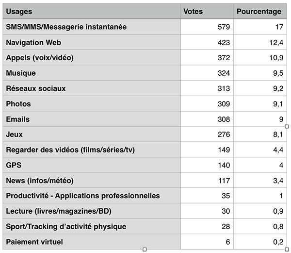 tableau-résultats-sondage-usages-smartphones