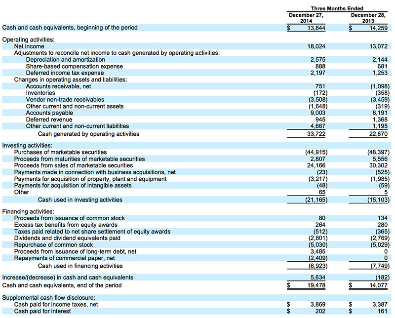apple profits record