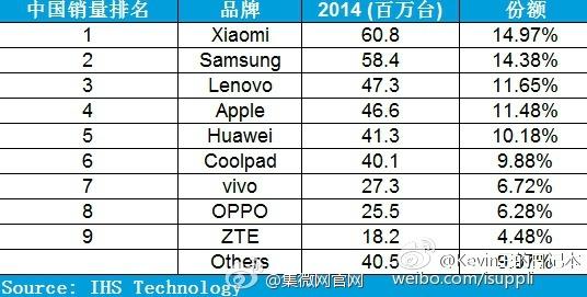 parts de marché chine 2014