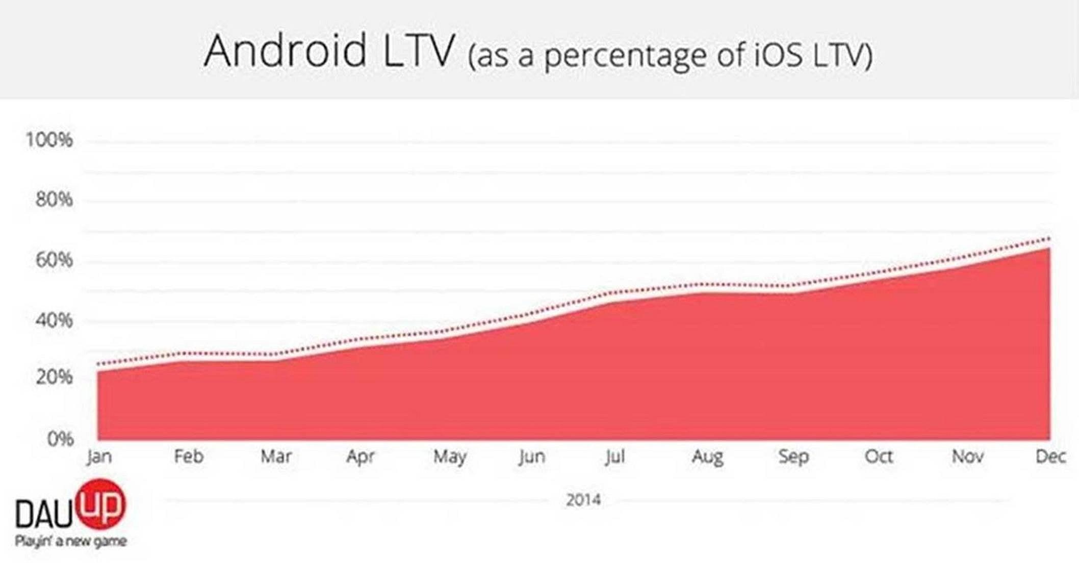 graphique de revenu du Play Store face à l'app store