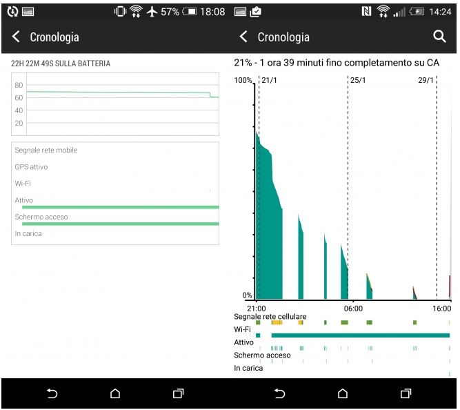HTC One M8 Android Lollipop paramètres batterie