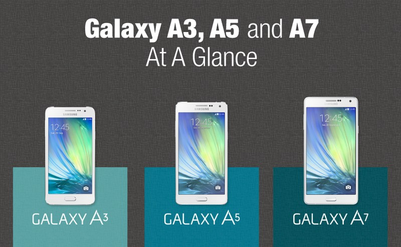 galaxy a3 vs galaxy a5 vs galaxy a7 comparatif des caract ristiques techniques phonandroid. Black Bedroom Furniture Sets. Home Design Ideas