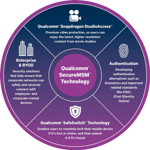 Qualcomm Snapdragon 810 Safewitch