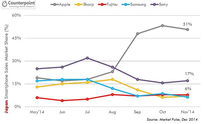 parts de marché smartphones japon