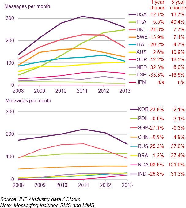 Les SMS progressent en France !